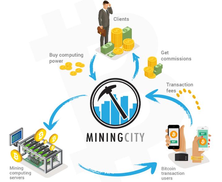 Mining City Review,Mining City Platform