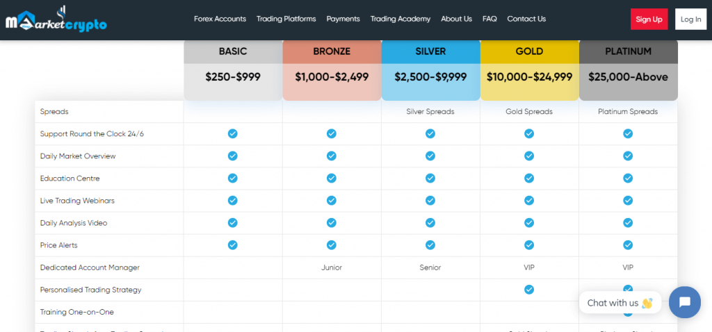 MarketCryptoKings.com Review, MarketCryptoKings Plans