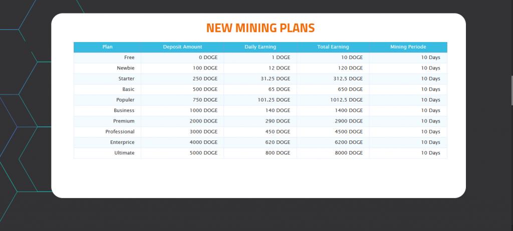 DogexMine.com Review, DogexMine.com Mining Plans
